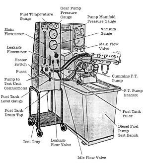 Manek Diesel Fuel Injection Pump Test Bench Nozzle