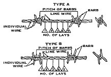barbed wire types